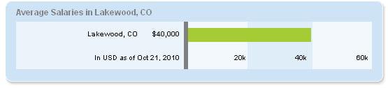 Lakewood Salaries